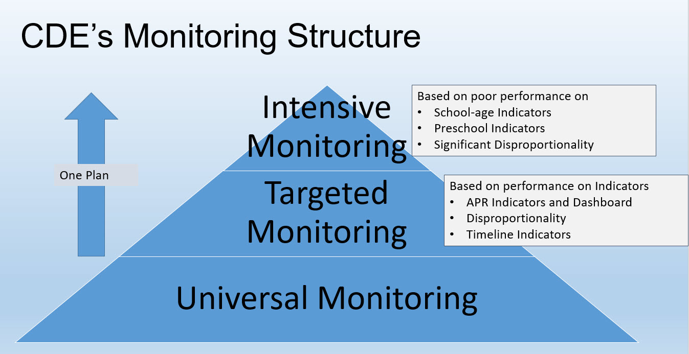 Graphic presentation image of the compliance monitoring pyramid used by the California Department of Education which starts at Universal at the bottom, then Targeted, and then Intensive Monitoring at the top of the pyramid.